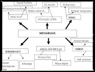 contoh peta minda karangan jenis cerita contoh peta minda karangan