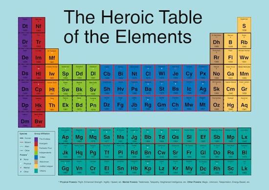 La tabla de los elementos de los superhroes son cosas mas la tabla no est exenta de discusin thor aparece como ms fuerte que hulk pero vale la pena se la puede ver en grande ac alguien dijo hacerla un urtaz Image collections