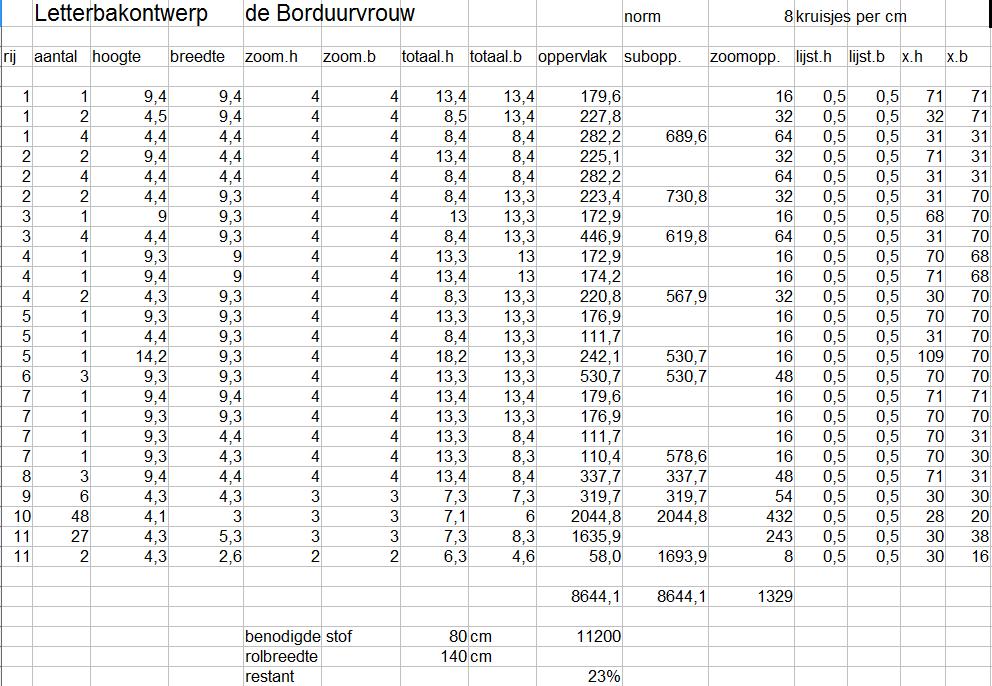 De borduurvrouw letterbak sal patroongrootte berekenen - Cm breedte van de basis tabel ...