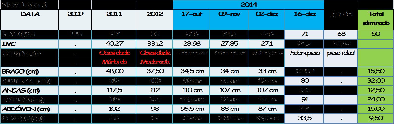 Pesos e medidas:
