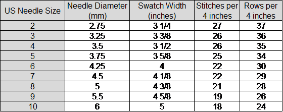How does knitting needle size impact gauge? Using the stitch/row ratio to find a yarn that will create the required gauge