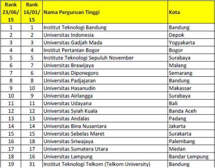 Peringkat Scopus Perguruan Tinggi Indonesia