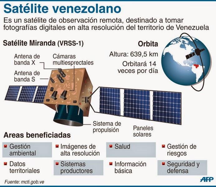 satelites : Satélite Miranda: Características y Ventajas