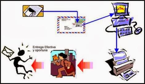 Correspondencia for Importancia de la oficina dentro de la empresa wikipedia