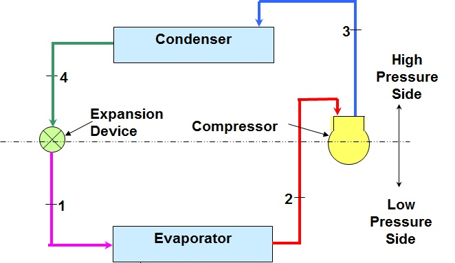 Gas Cycle Refrigeration System Gas Refrigeration Systems