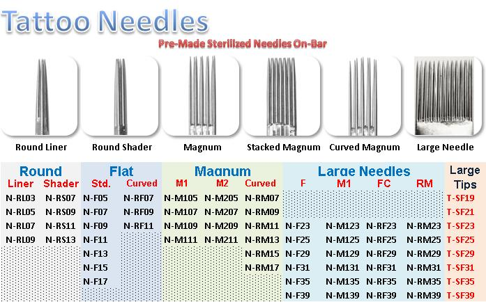 tattoo supplies: Use of the Magnum Human tattoo designs Needle