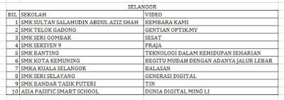 Senarai Top 10 Terbaik Peringkat Negeri Selangor Liga Remaja Kreatif 2015