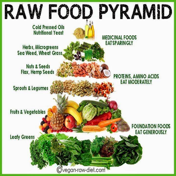 Health & nutrition tips: Raw food pyramid