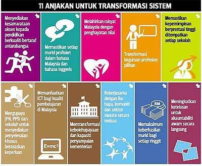 Gpp1013 Pengantar Pengajian Professional Pelan Pembangunan Pendidikan Malaysia 2013 2025