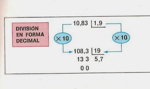 División decimales en el divisor.