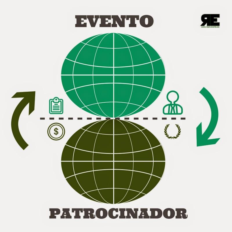 Evento --> Patrocinador