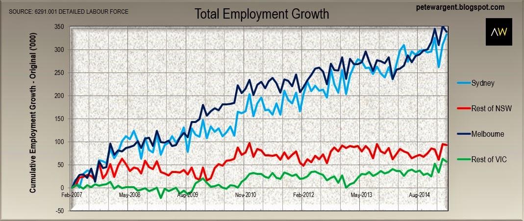 jobs in sydney cbd - photo#11