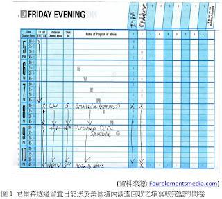 尼爾森透過留置日記法於美國境內調查回收之填寫較完整的問卷