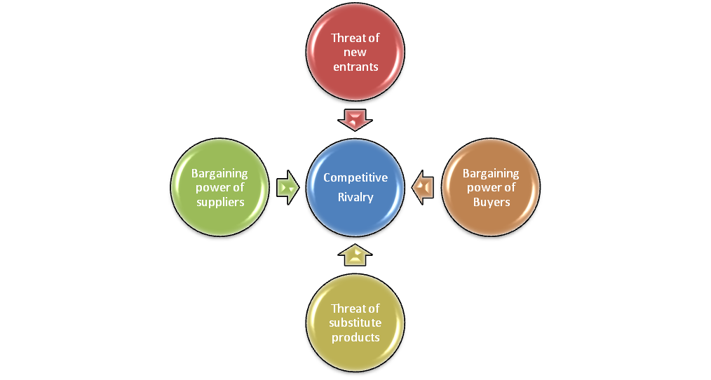michael porters five force model Porter's five forces framework is a tool for analyzing competition michael e porter of harvard developed an augmented five forces model in scotland in.