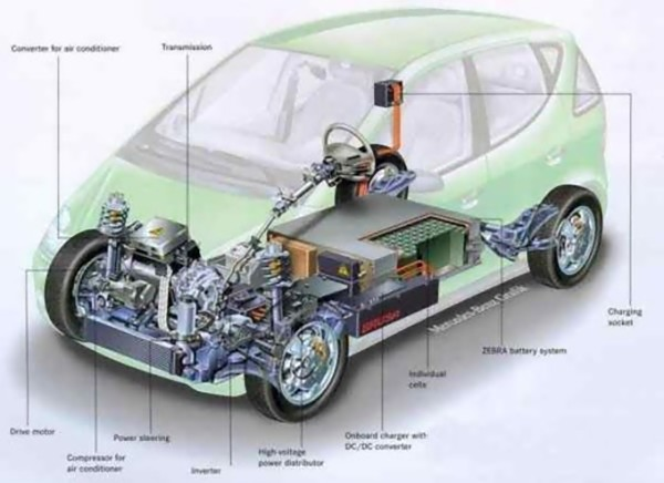 Auto Hybrid Electric Car It Is New Car Technology
