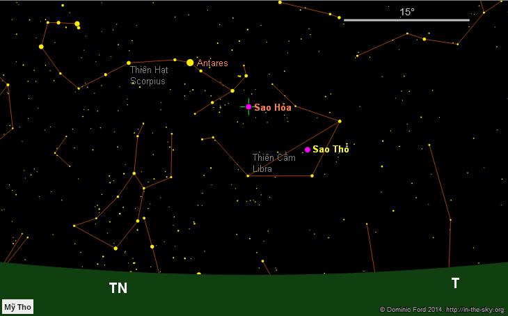 Bầu trời hướng tây tây nam vào lúc 8 giờ tối ngày 13/9/2014. Sao Thổ nằm trong chòm sao Thiên Cầm (Libra) trong khi Sao Hỏa thì đang dần ra khỏi chòm sao nầy mà tiến tới chòm sao Thiên Hạt (Scorpius).