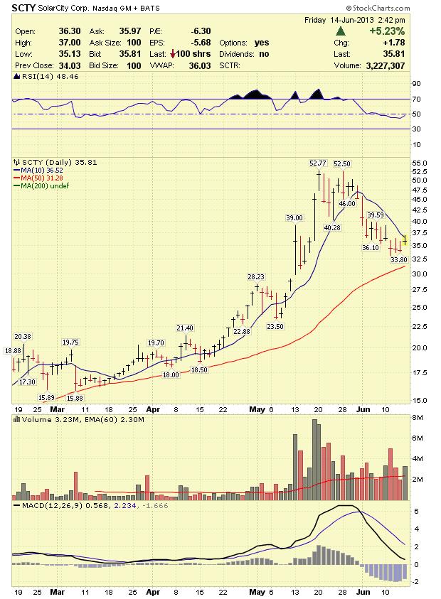 buy solarcity stock