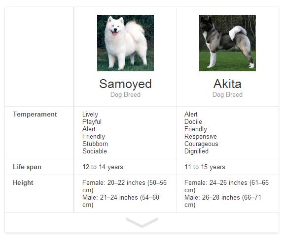Compare Dog Breeds Uk