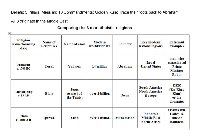 comparing christianity hinduism essay Examine and comment on contrasting standpoints about god and/or existence in relation to the topic you have investigated christianity and hinduism seem to have profoundly different views in relation to god and/or existence for example, creation within christian belief is primarily ex-nihilo (out of nothing.