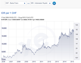 rupiah vs swiss franc