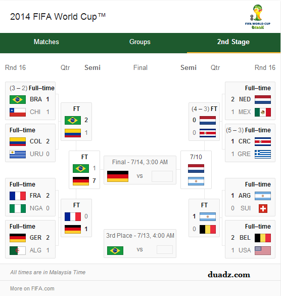 Fifa World Cup 2014 Highlights Updated Semi Finals Stage 9 July 2014
