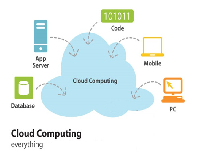 thesis on cloud computing data security Cloud computing is a revolutionary mechanism that changing way to enterprise hardware and software design and procurements because of cloud simplicity everyone is moving data and application software to cloud data centers.