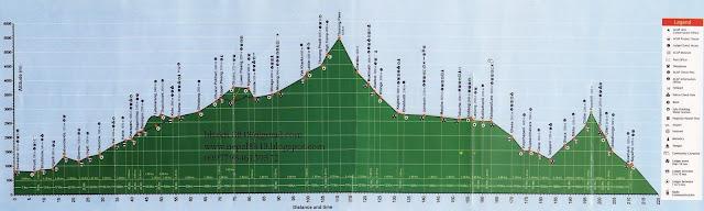 Round Annapurna trekking profile