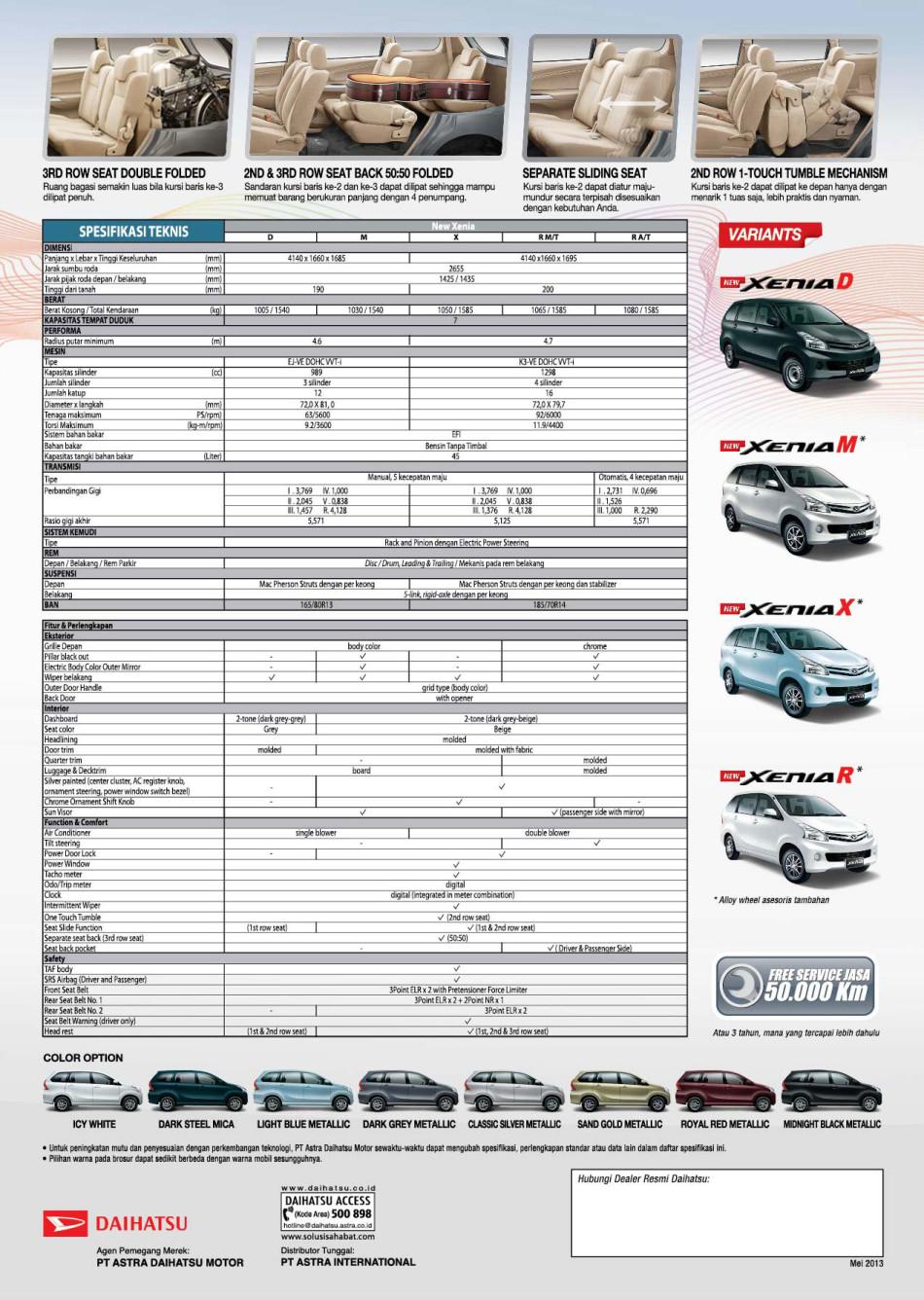 Daftar Harga Kredit Mobil Suzuki Alto