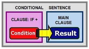 Conditional sentence bahasa Inggris