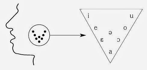 Samoglasniški trikotnik