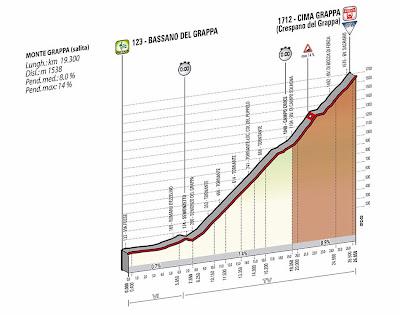 Tappa 19-Giro d'Italia 2014: Bassano-Cima Grappa