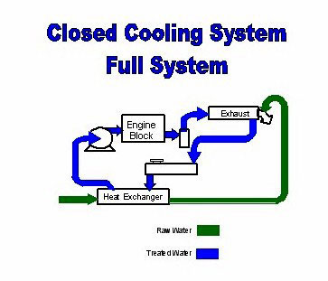 fresh water cooling system 1 Marine closed freshwater cooling systems is a bit of a misnomer as they do not actually circulate freshwater but an antifreeze/water mixture unlike in a car where the antifreeze/water circulates through an air-cooled radiator, a closed cooling system uses lake or ocean water flowing through a heat exchanger to remove heat from the engines .