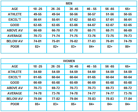 bpm heart chart: Resting heart rate chart for athletes athlete heart rate chart