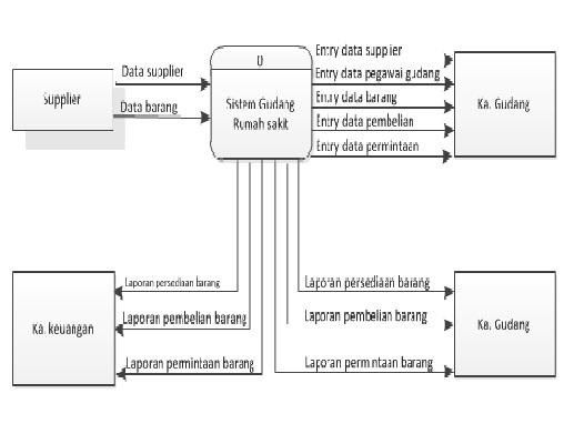 sistem informasi gudang pada rumah sakit gambar dfd level 0 diagram konteks ccuart Gallery