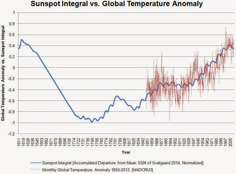 Over 200 peer-reviewed papers demonstrating solar control of climate published since 2010