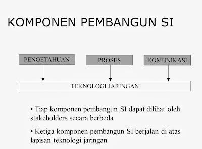 Konteks Pengembangan Sistem Informasi-03