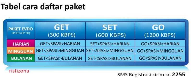 Harga tiap paket datanya adalah sebagai berikut: