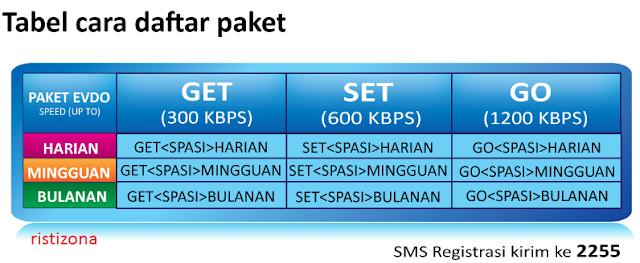 Cara Mendaftar Paket Internet Flexi EVDO