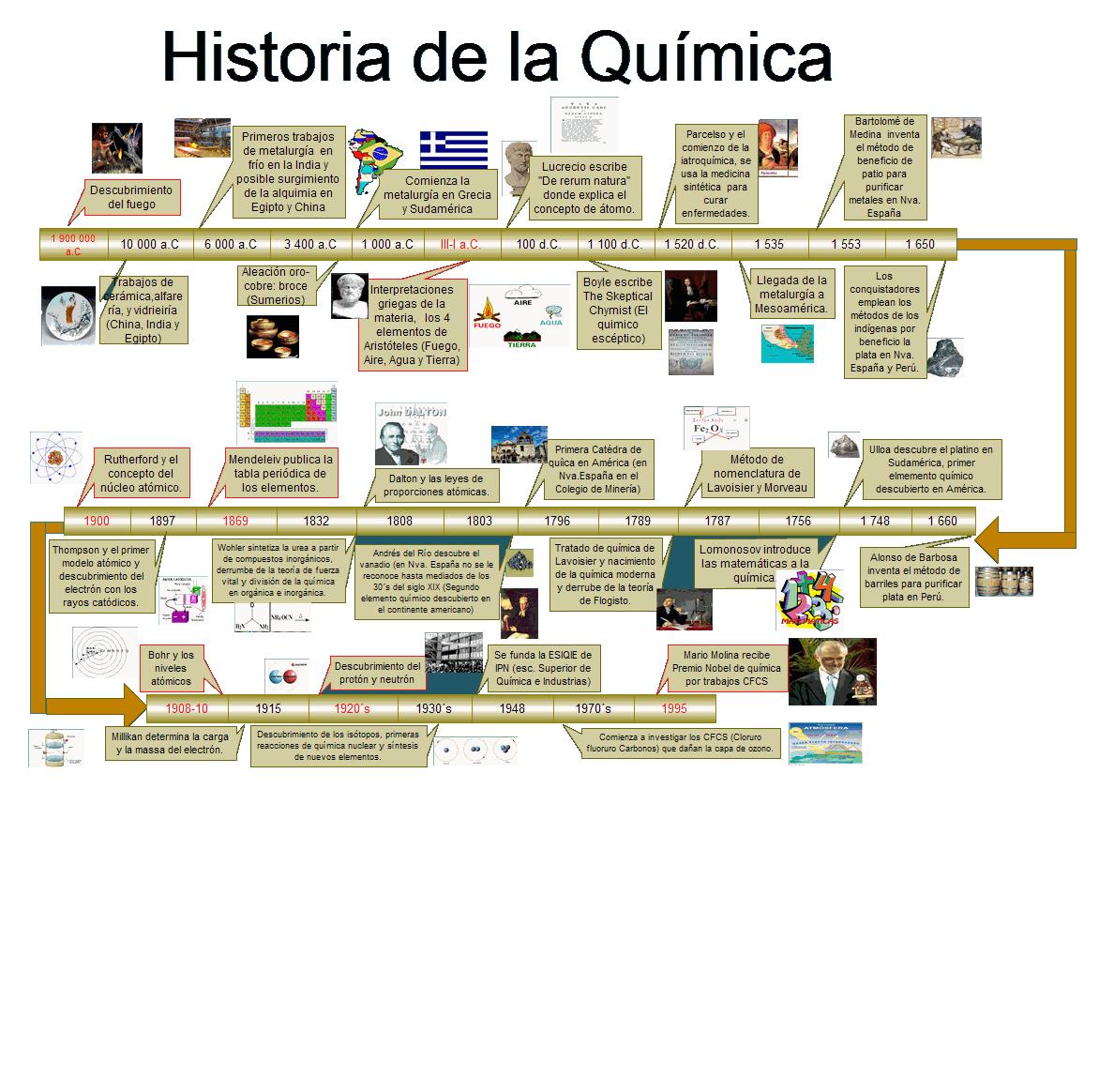 Aprendiendo quimica la historia de la qu mica for Resumen del libro quimica en la cocina