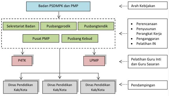 Bagan Organisasi Penyelenggara di Lingkungan Badan PSDMPK dan PMP
