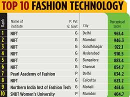 Vogue institute of fashion technology ranking 65