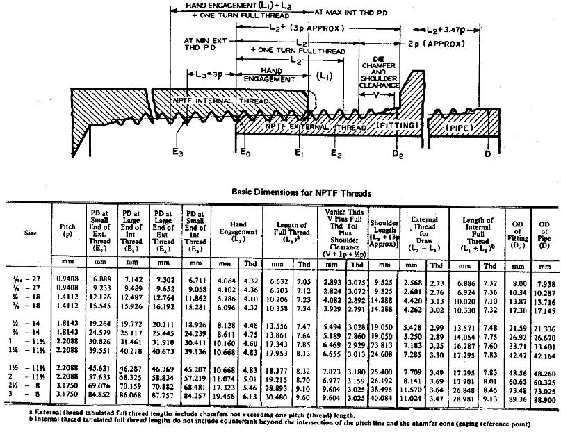 Npt thread chart bore dimensions ayucar