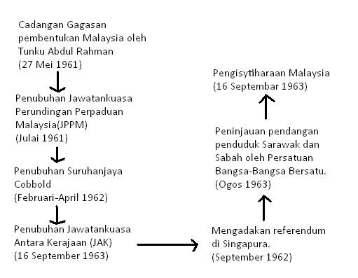 Kajian Tempatan Tahun 6 Pembentukan Malaysia