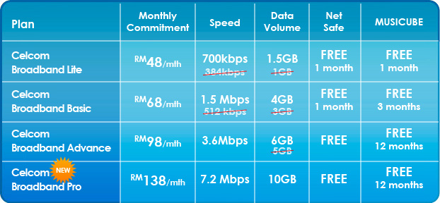 how to connect to broadband interne