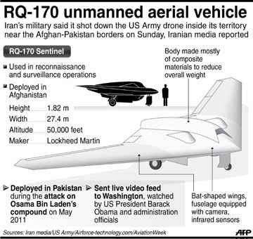 RQ-170 US Drone