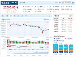 中国株コバンザメ投資 香港ハンセン指数20150723