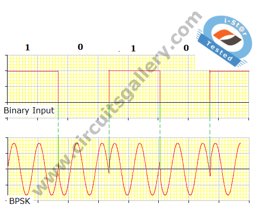 BPSK+Waveform+3 Binary Phase Shift Keying (BPSK) modulation using CD4016 with Simulated output waveform