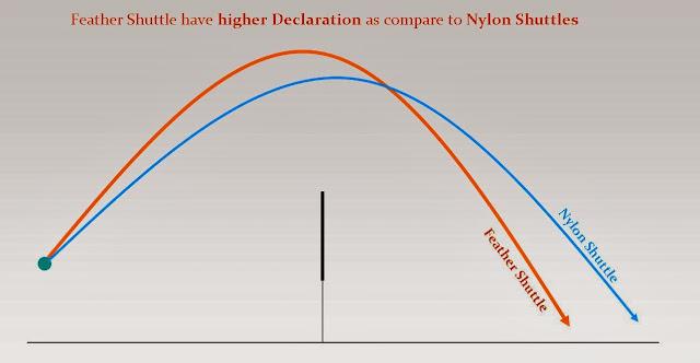 Nylon Vs Feather Badminton Shuttlecock Declaration