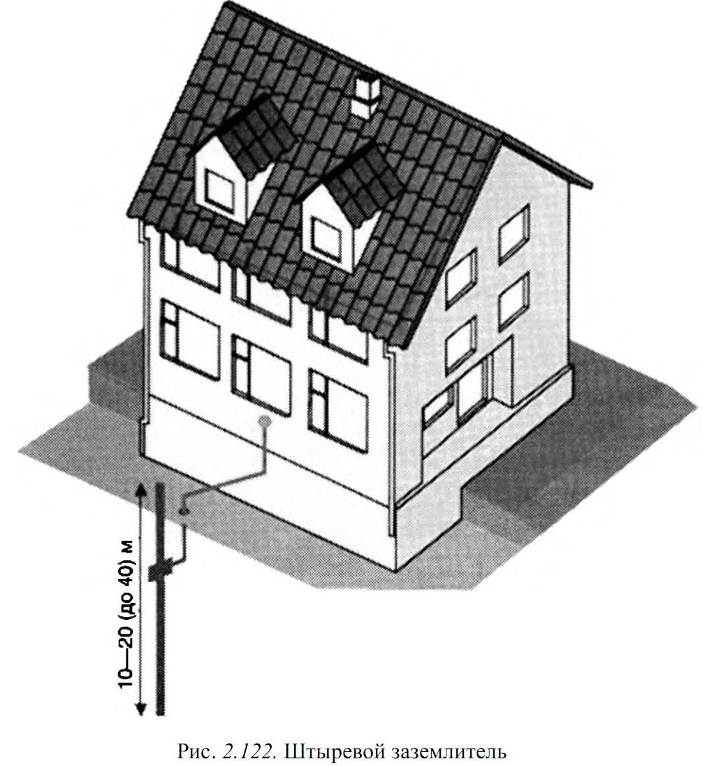 Как правильно сделать заземление в частном доме