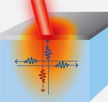 Calor desobedece teorias em escala nano